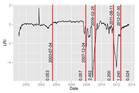 The Liquidity Risk Indicator
