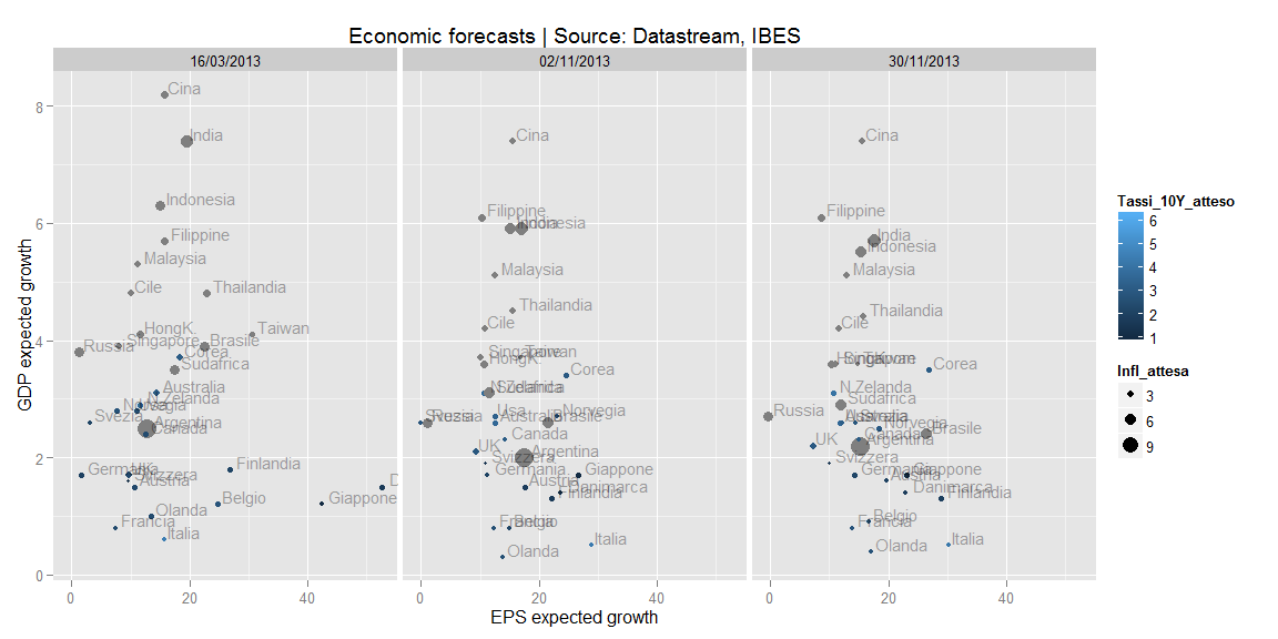 Economic forecasts | Datastream/IBES