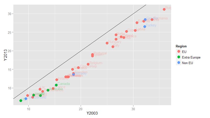 Shadow Economy 2003 - 2013 | Data: Schneider, 2013