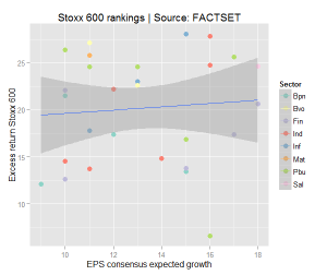 Stoxx600 earnings growth and relative performance: too little to explain