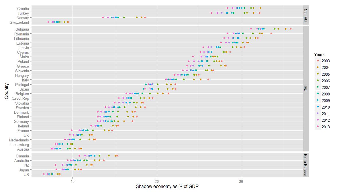 Shadow Economy 2013 | Data: Schneider, 2013