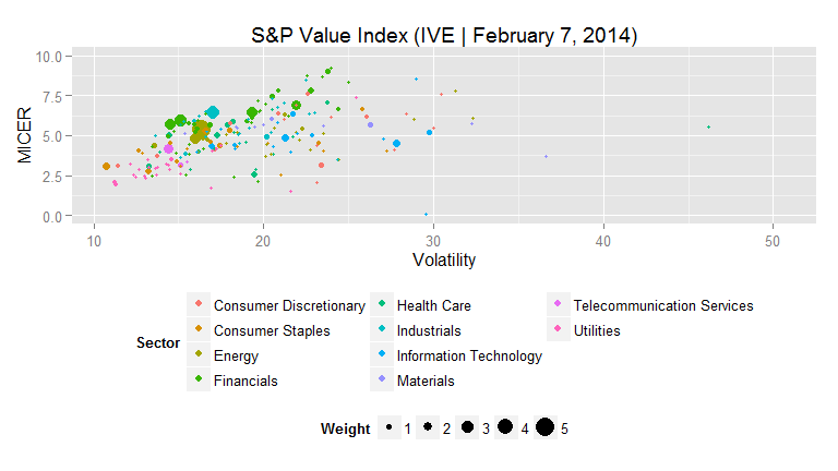 S&P Value Index MICERs scatter plot