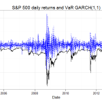 S&P 500 volatility with GARCH(1,1)