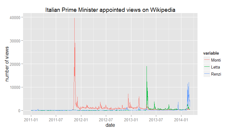 Wikipedia Italian PM page views