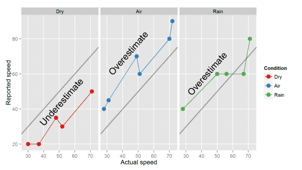 Speed test annotated