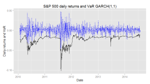 Garch estimated volatilities S&P 500
