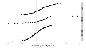 Hit rate logit model