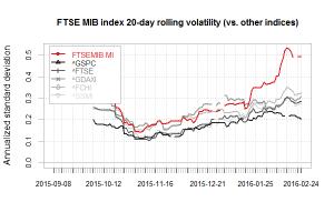 FTSEMIB volatility