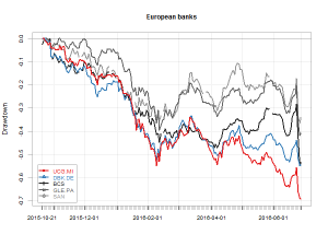 EU Banks drawdowns
