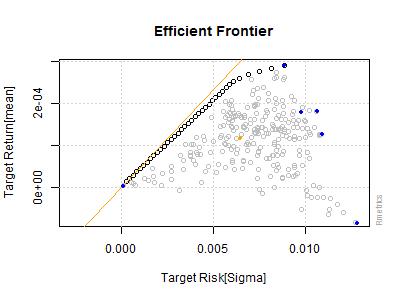 Mean-variance optimization on R | Rodolfo Vanzini