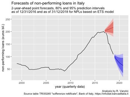 Italian NPL forecasts