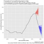 NPL forecast